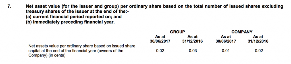 Blumont Group Net Asset Value Per Share