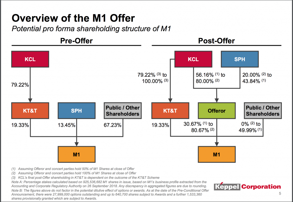 Overview Of The M1 Offer By Keppel and SPH