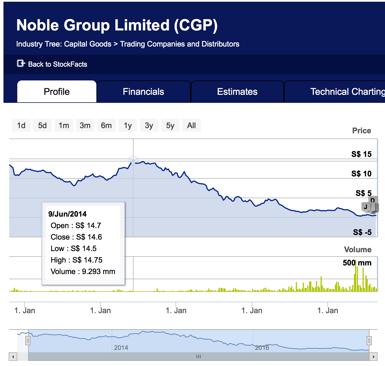 Noble Group (CGP:SGX) recent share price