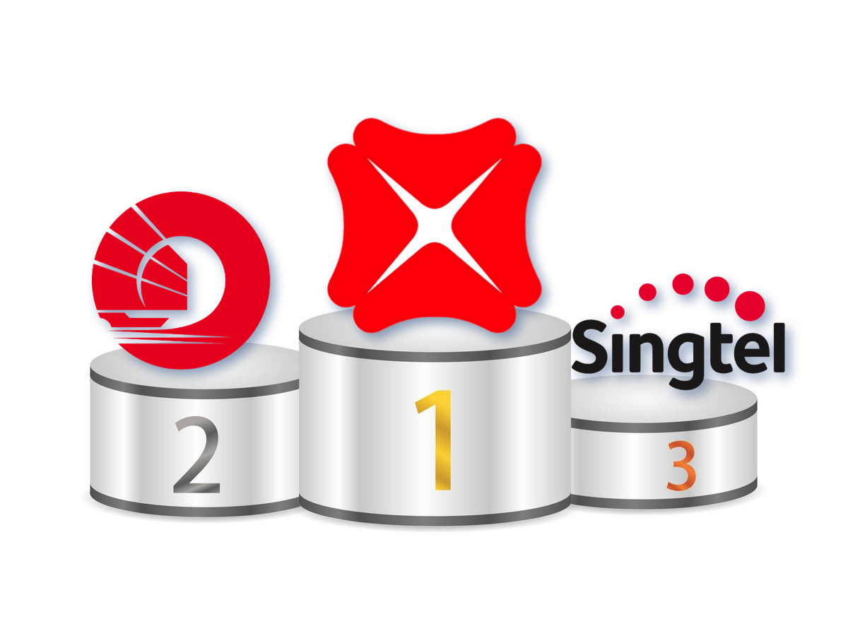 Top 3 Biggest Companies By Market Capitalisation: DBS, OCBC, Singtel.