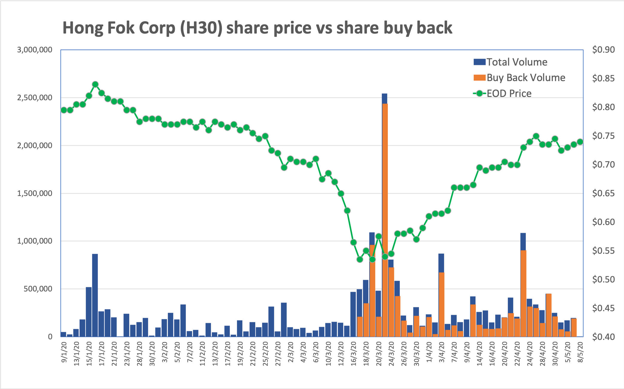 Hong Fok Corp Share Price and Share Buy Back